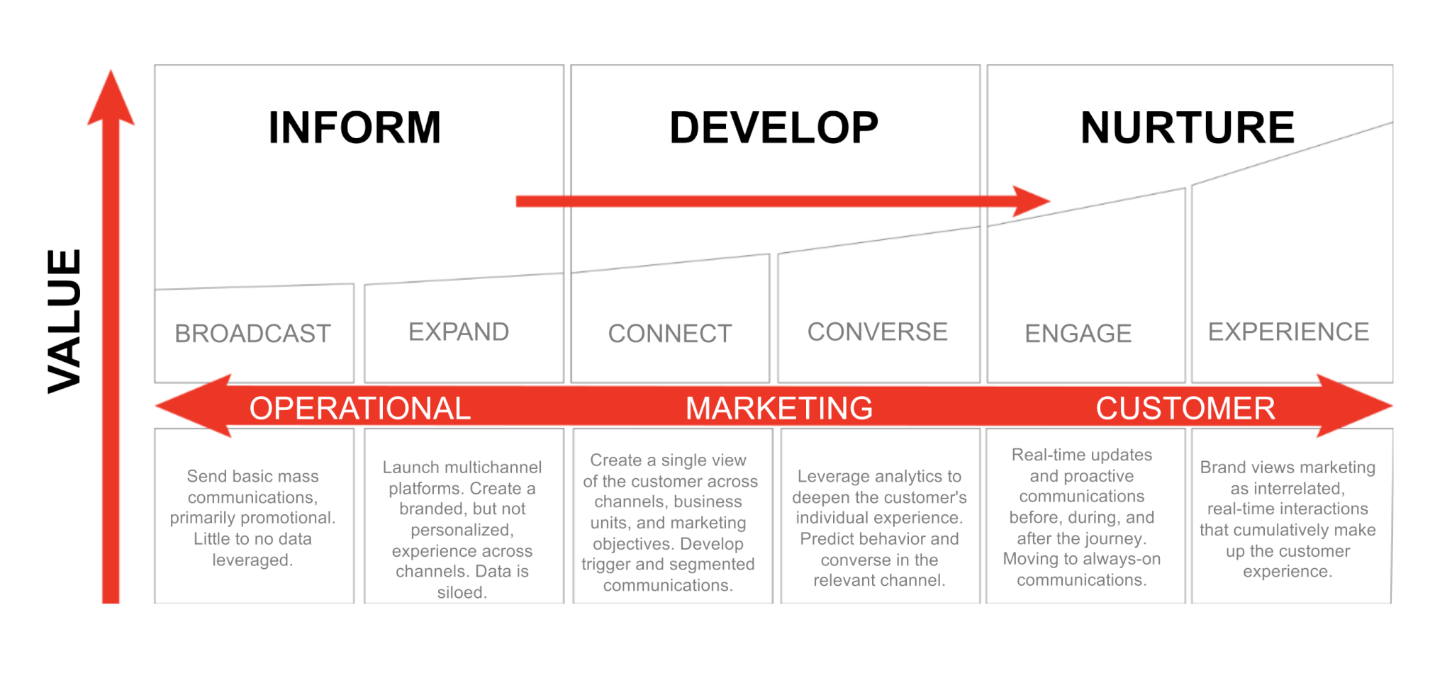 Ansira's marketing maturity continuum